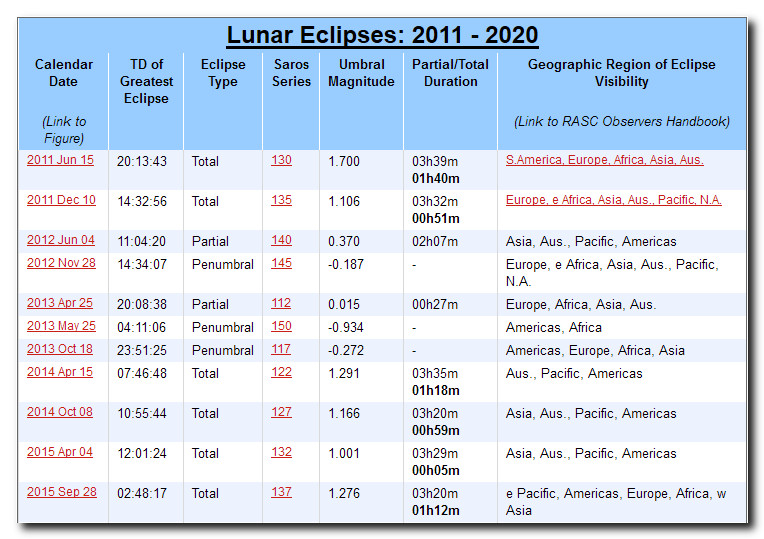 Lunar eclipses 2011-15