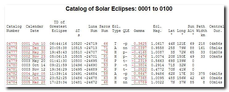 Solar eclipse in first century