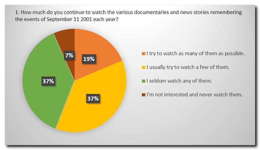 Survey Q1