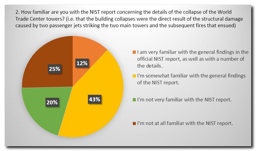 Survey Q2