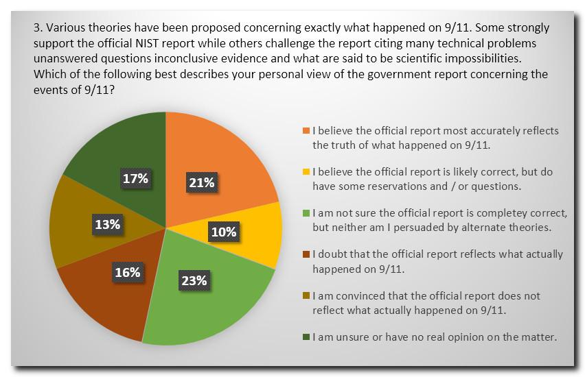 Survey Q3
