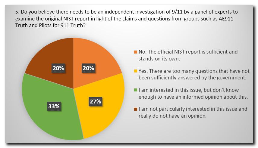 Survey Q5